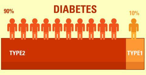 diabetes type 1 and type 2